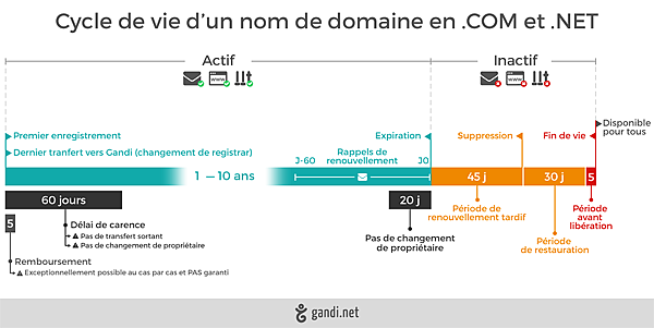 Le cycle de vie d'un nom de domaine credit gandi.net
